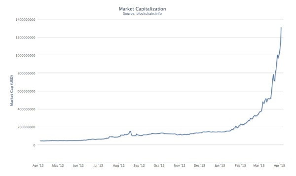 Bitcoin Market Cap on 4/3/2013 7:05 EDT